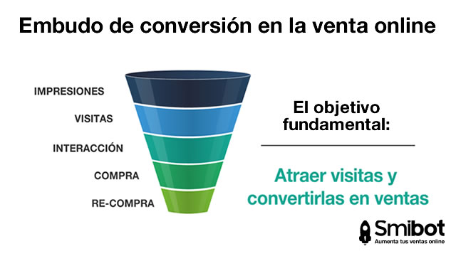 embudo de conversion venta por internet