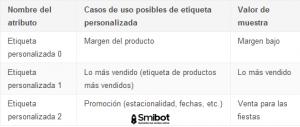 Como publicar mis productos en Google shopping paso a paso