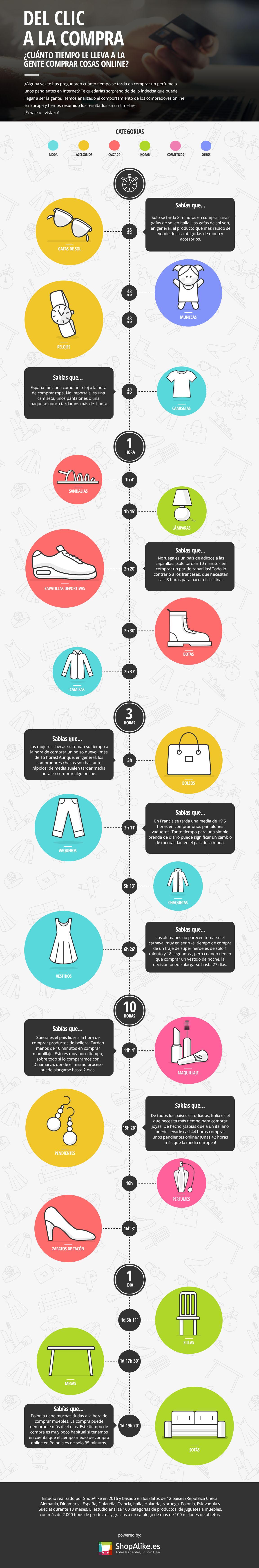 Infografia-tiempo de compra online